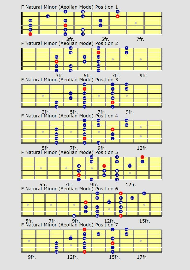 It's just a photo of Old Fashioned Printable Guitar Scales Chart