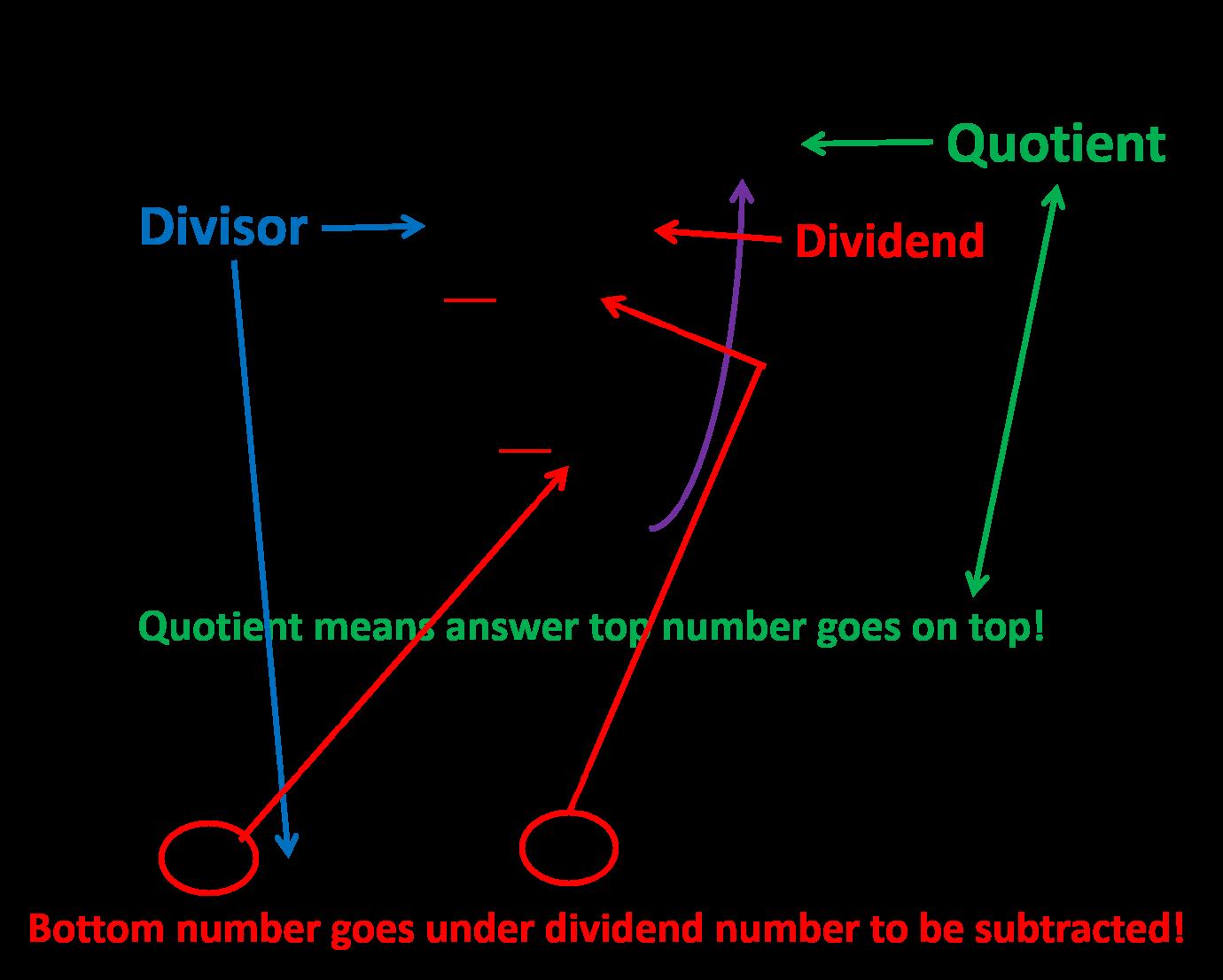 Division Number Line Division Fourth Grade
