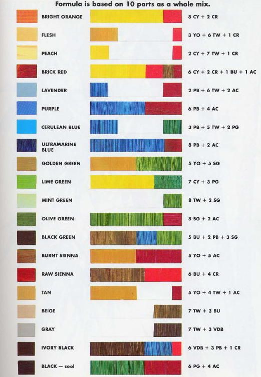 color mixing chart from oil painting teacher