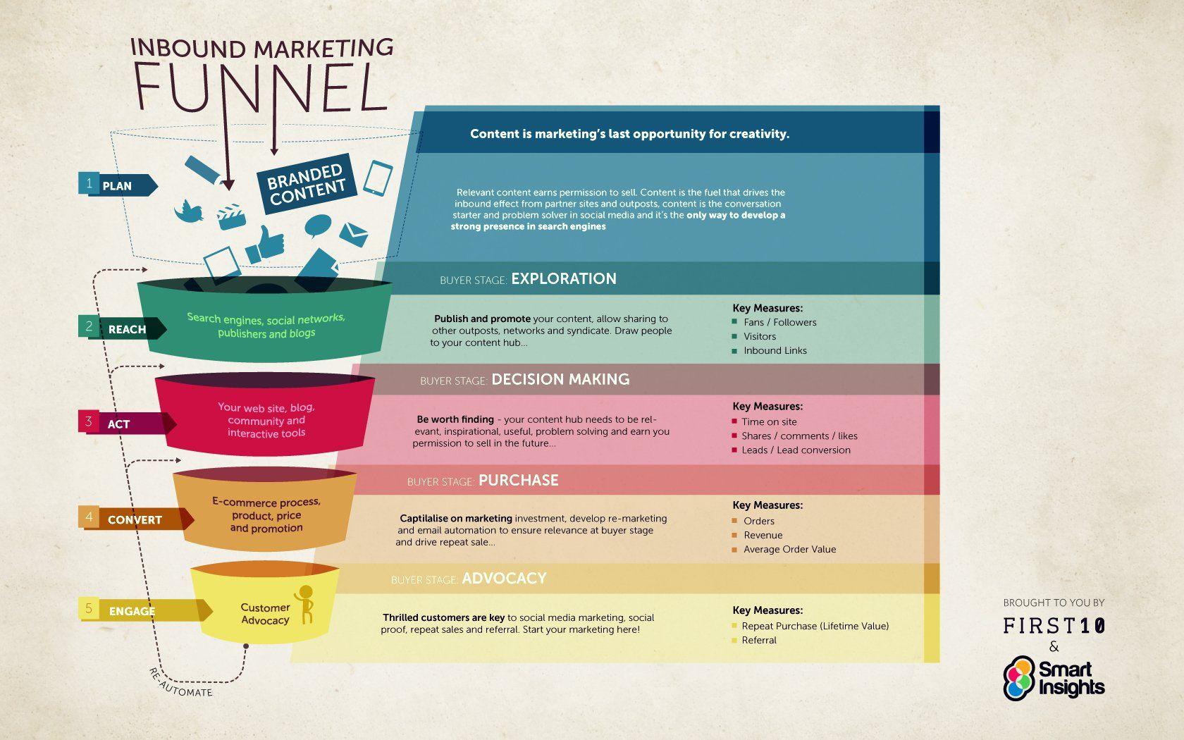 inbound-marketing-funnel-landscape | Customer Journey | Pinterest ...