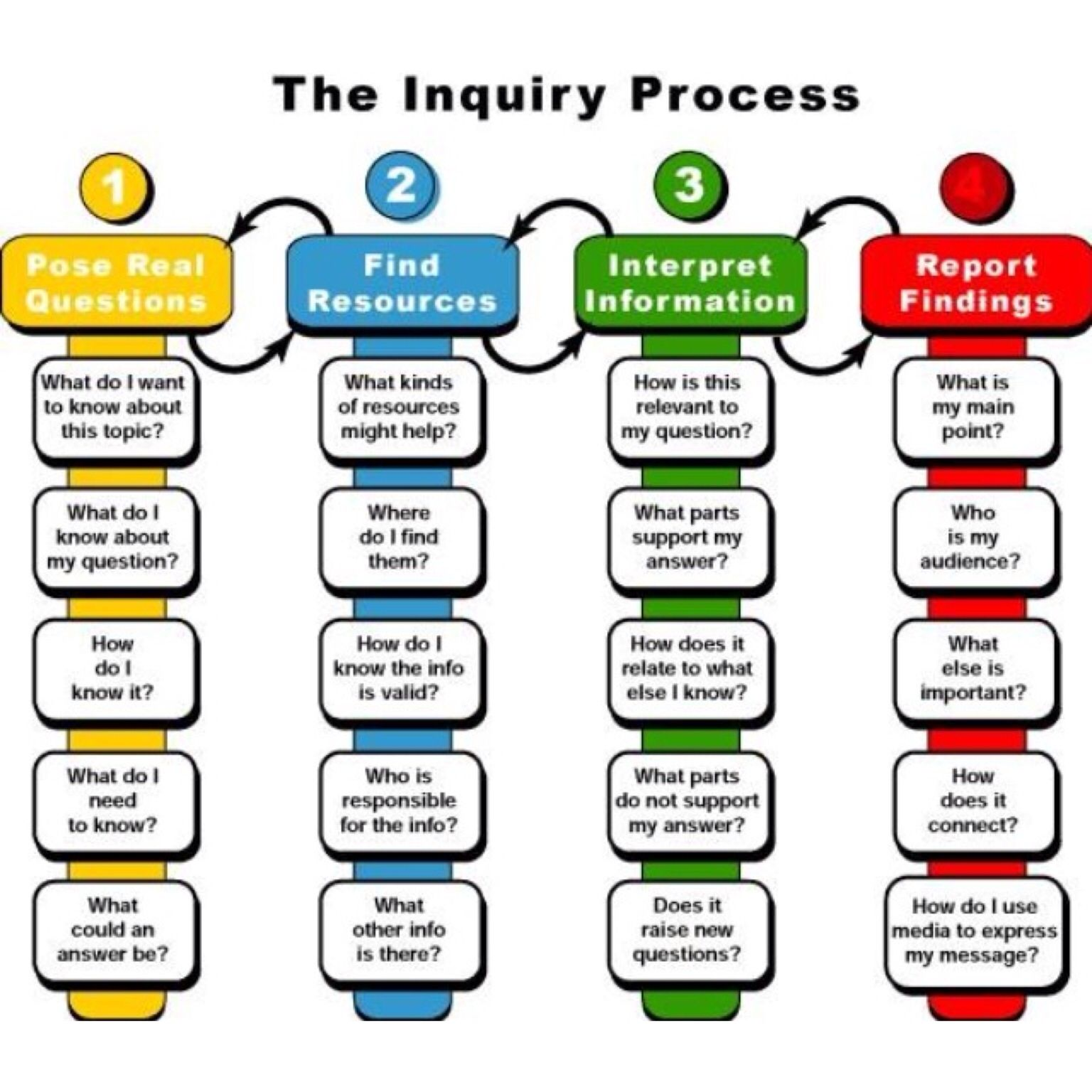 The Inquiry Process