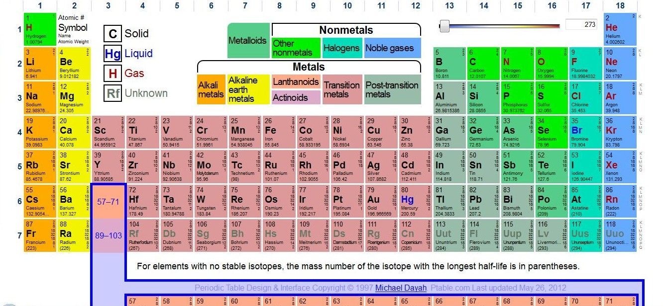 pin by mice smith on education periodic table