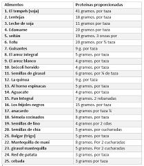 lista de alimentos de dieta eficiente en proteínas grasas