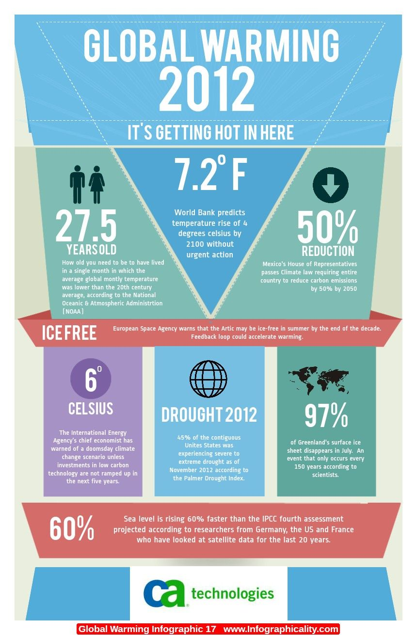 Global Warming Infographic 17 Http Infographicality Com Global
