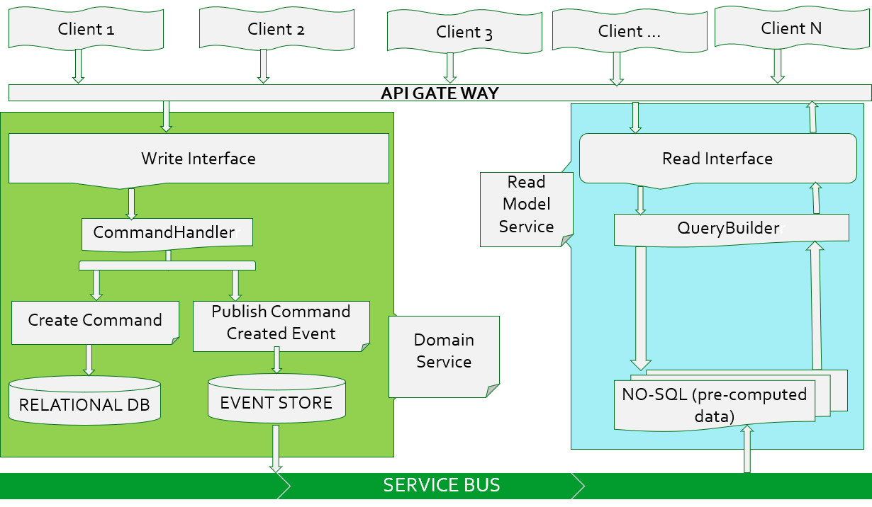 Microservices Architecture Event Driven Architecture Architecture Events Business Logic