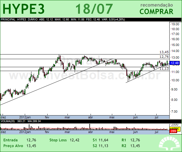 HYPERMARCAS - HYPE3 - 18/07/2012 #HYPE3 #analises #bovespa