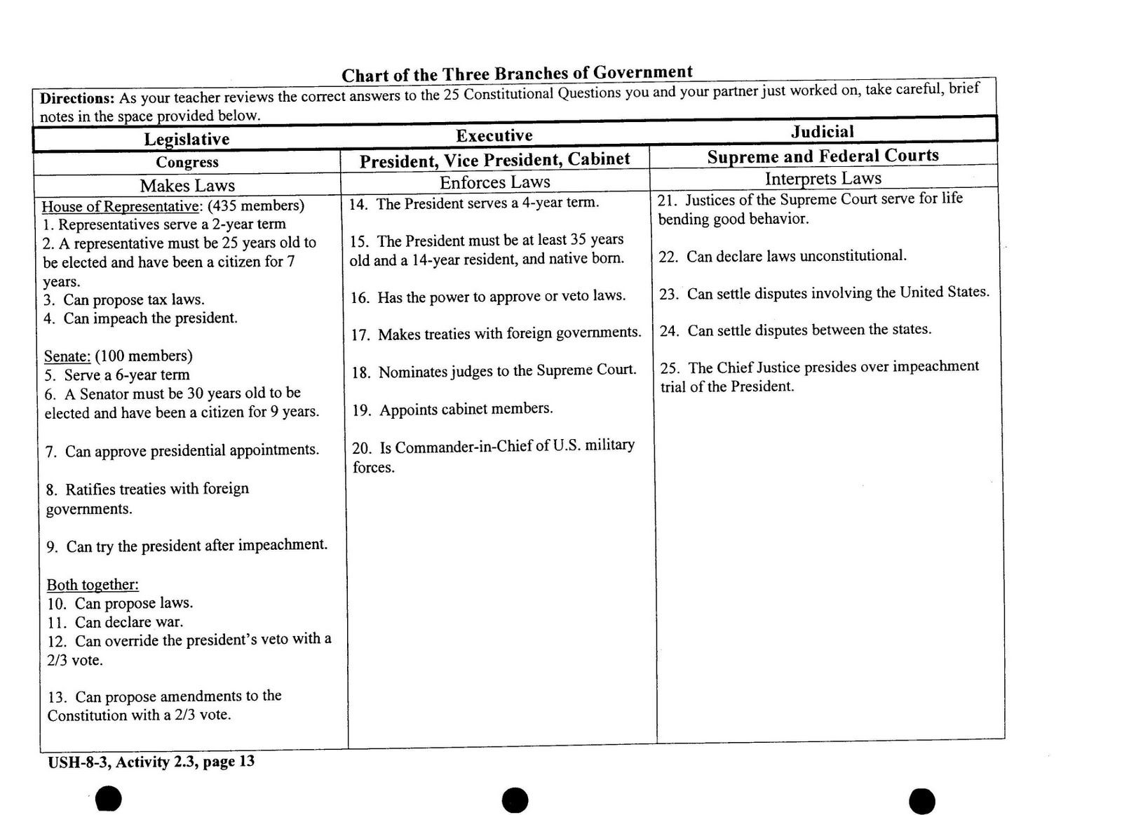 Three Branches of Government Worksheet | GMS 6th Grade Social ...