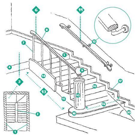 Partes de una escalera elementos arq pinterest escalera hueco y para ella for Partes de una escalera