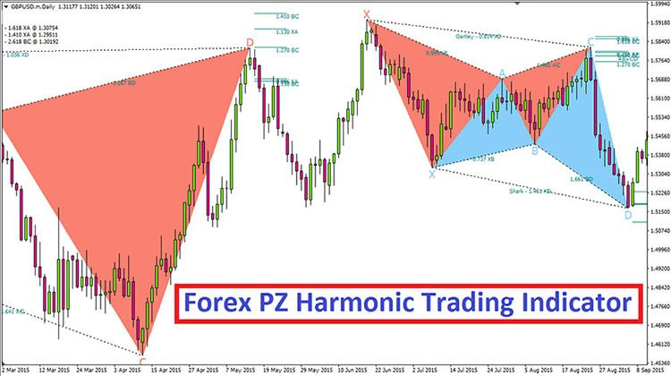 The Best Forex Trading Strategy Ever Forex Trading Basics Learn