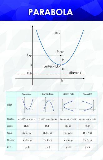 Parabola - Math Posters | SAT MATH | Sat math, Math poster