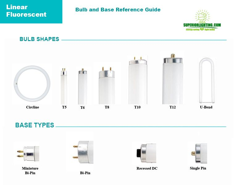 Bulb Reference Guide From Commercial Lighting Experts Commercial Lighting Bulb Fluorescent Bulb