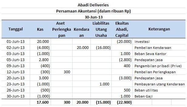 Persamaan Dasar Akuntansi Contoh 1 Akuntansi Persamaan Investasi
