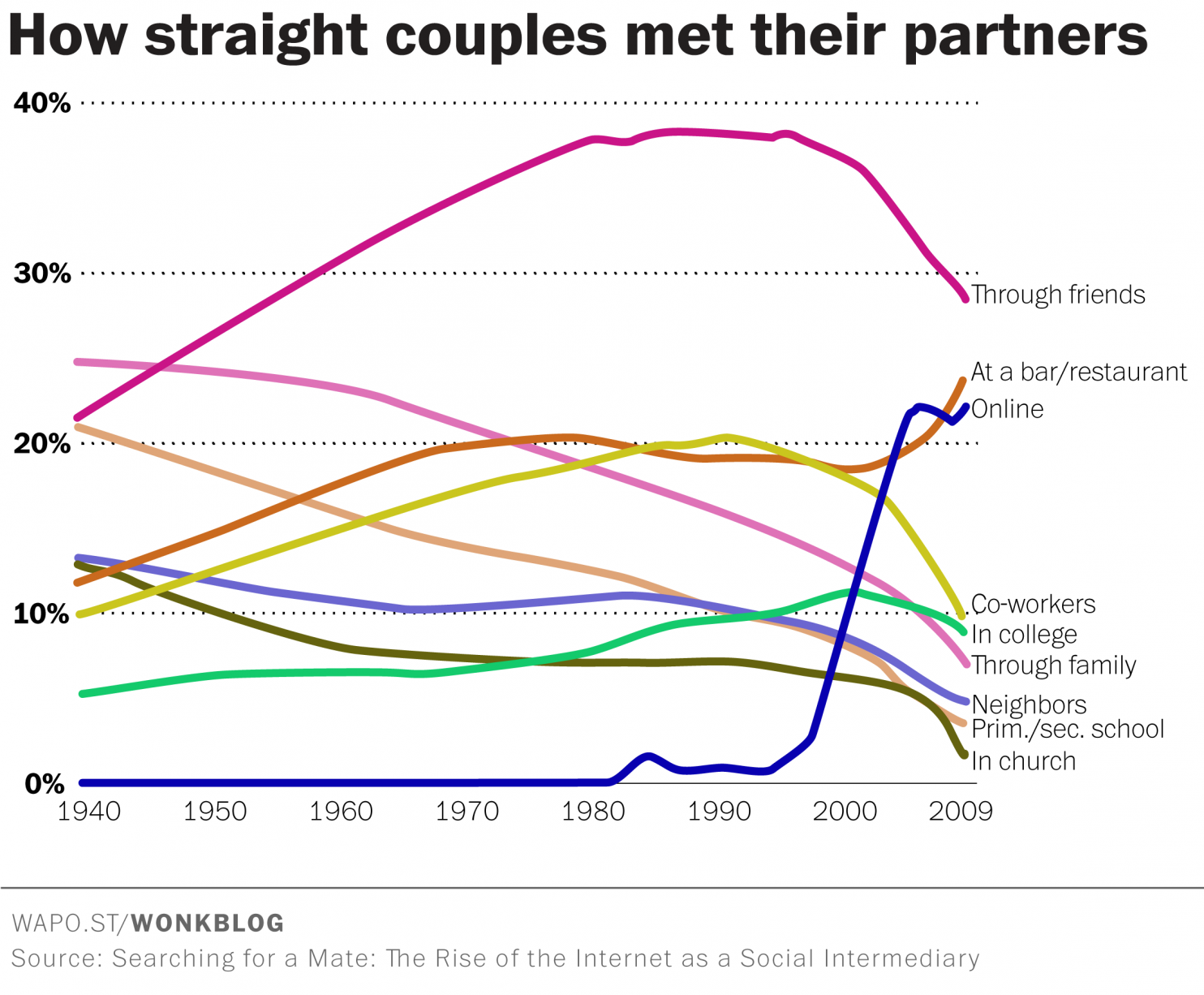 Washington Post online dating anime dating Simulering spill PSP