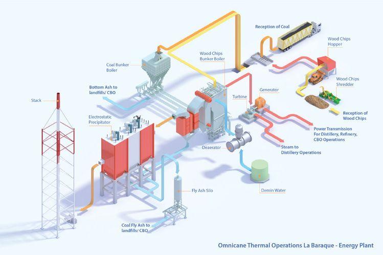 Power Plant Flowchart armature city Pinterest Plants, Process