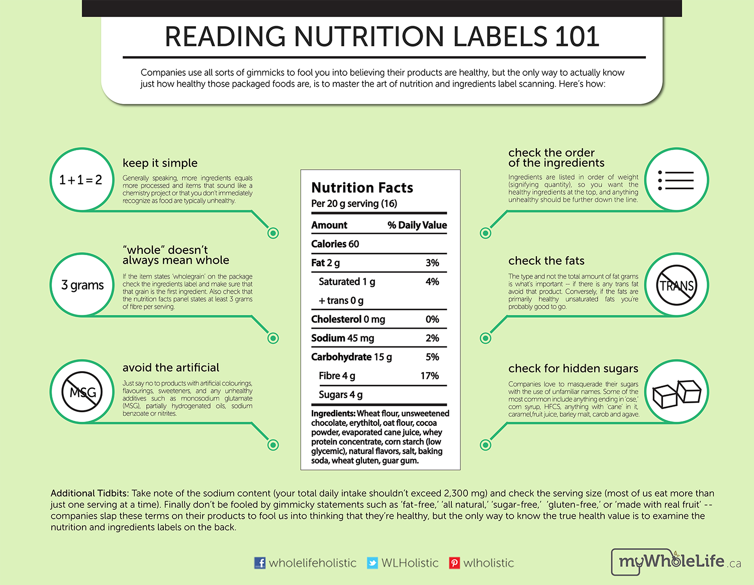 Reading Nutrition Labels 101