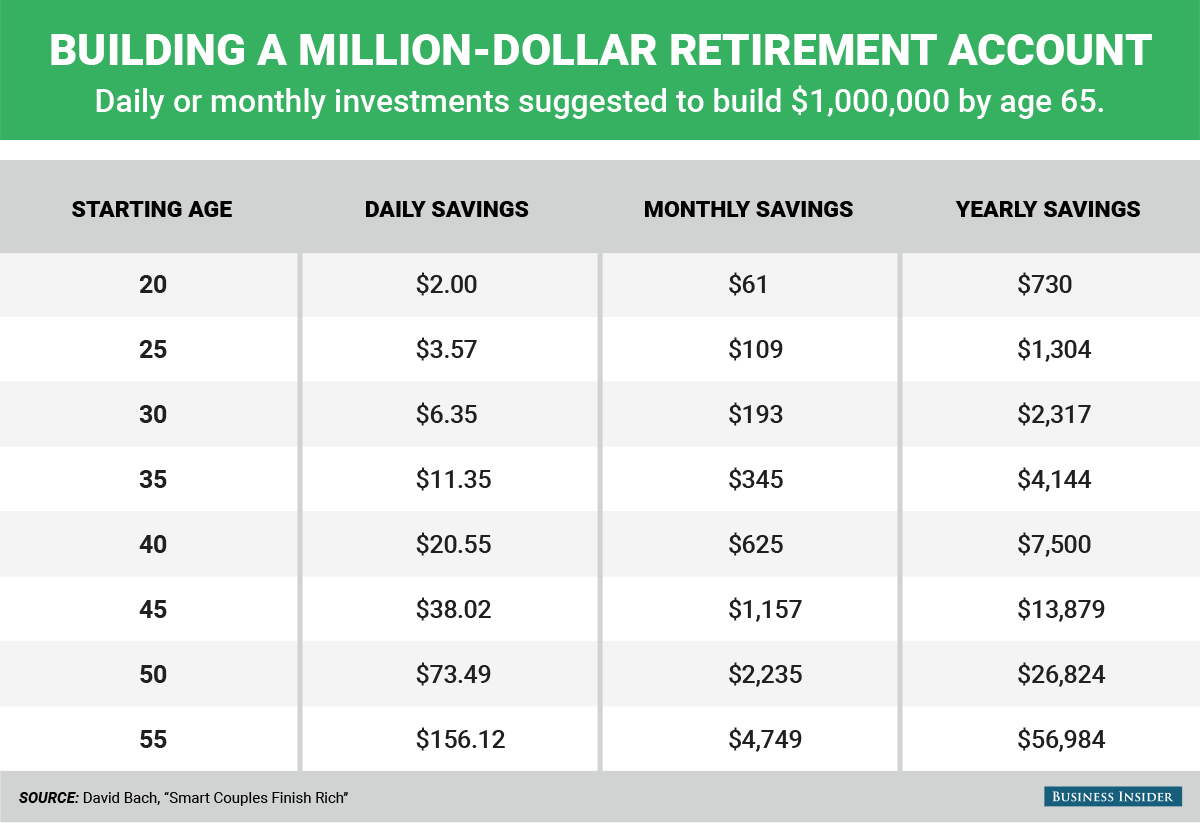 How Much Money You Need To Save Each Day To Become A Millionaire