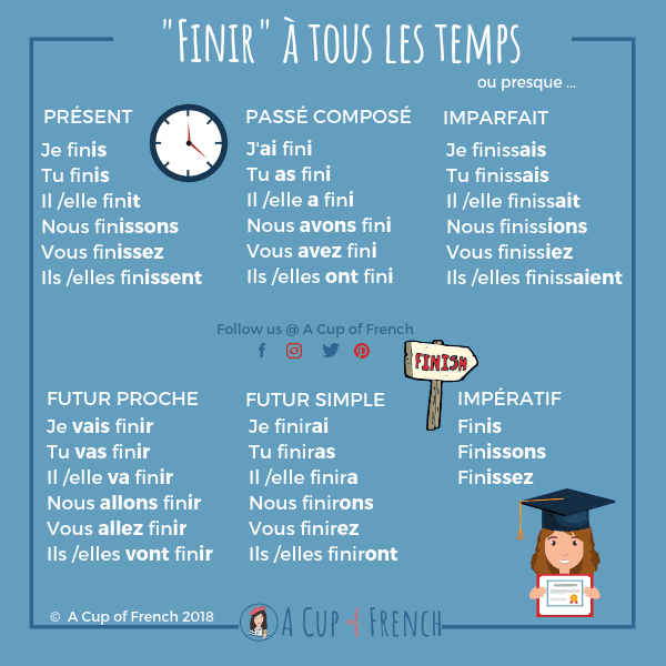 Conjugaison Du Verbe Finir A Cup Of French Learn French French Language Lessons French Phrases