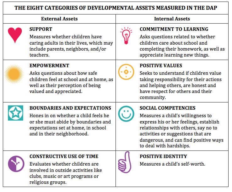 17 Best images about Developmental Assets 1-41 on Pinterest ...