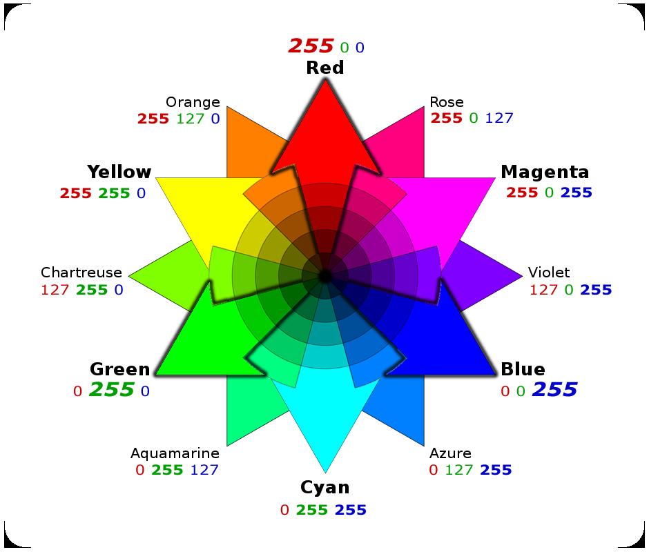 Blog Not Found Color Wheel Rgb Color Wheel Color Wheel Design
