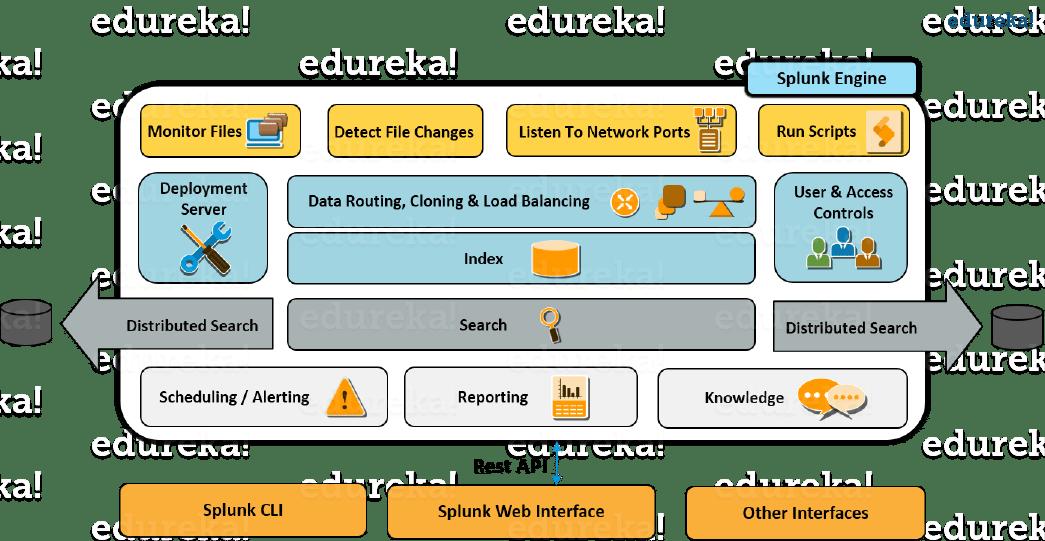 Splunk Architecture Forwarder Indexer Search Head Tutorial Edureka Architecture Blog Architecture Deployment