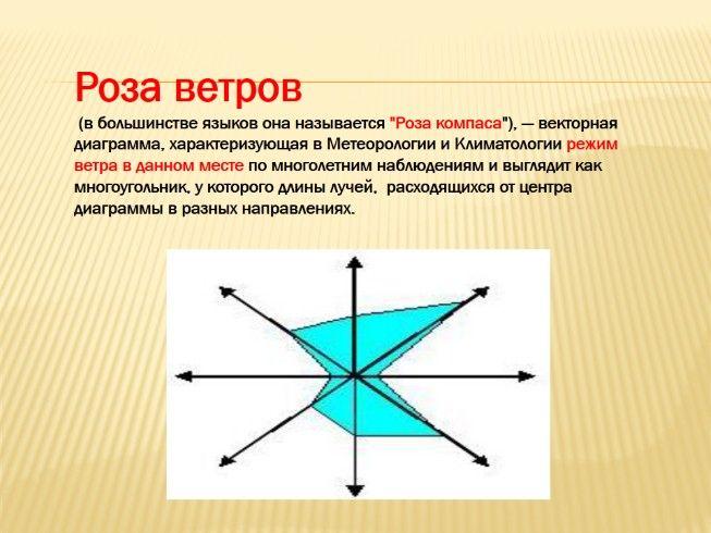 Вигасина история средних веков 6 класс тематическое планирование