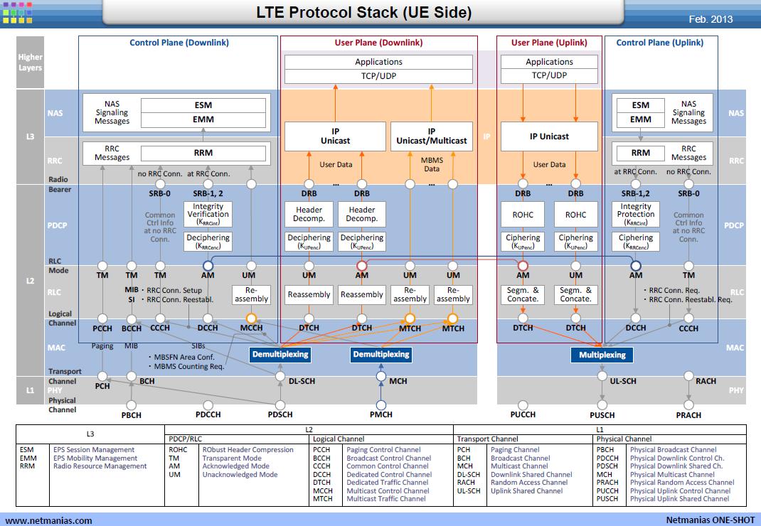Lte Protocol Stack Ue Side Lte Sides Stack