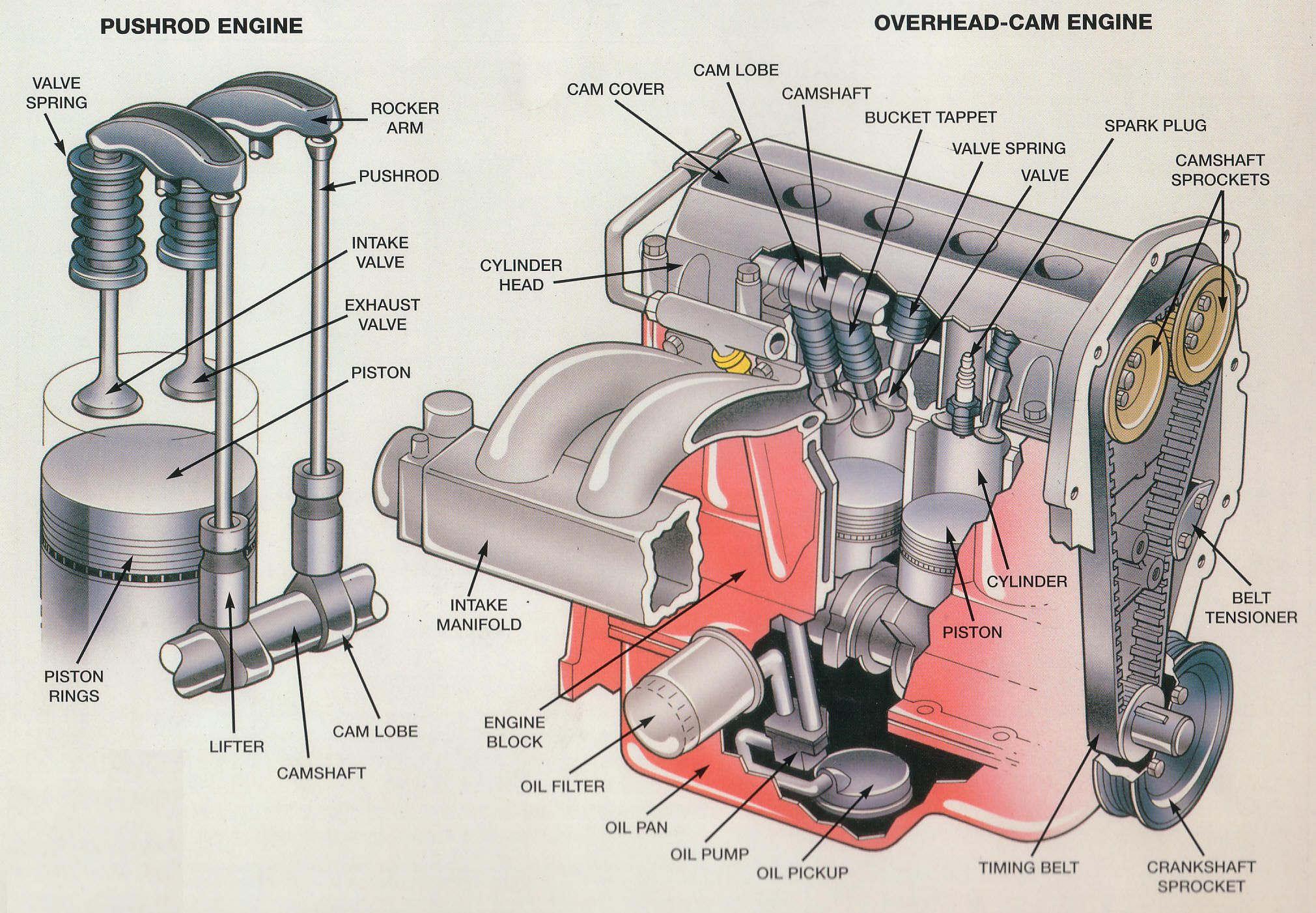 Internal Combustion Engine Exploded View
