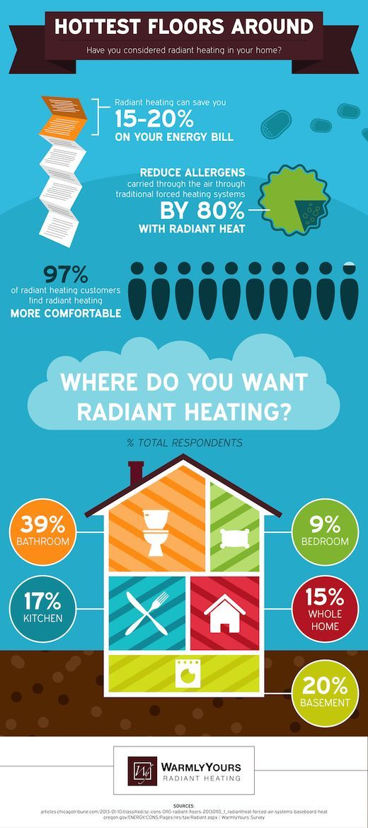 If you're thinking about installing a radiant heat system in your home underneath your floors, here's some helpful info from Warmly Yours.