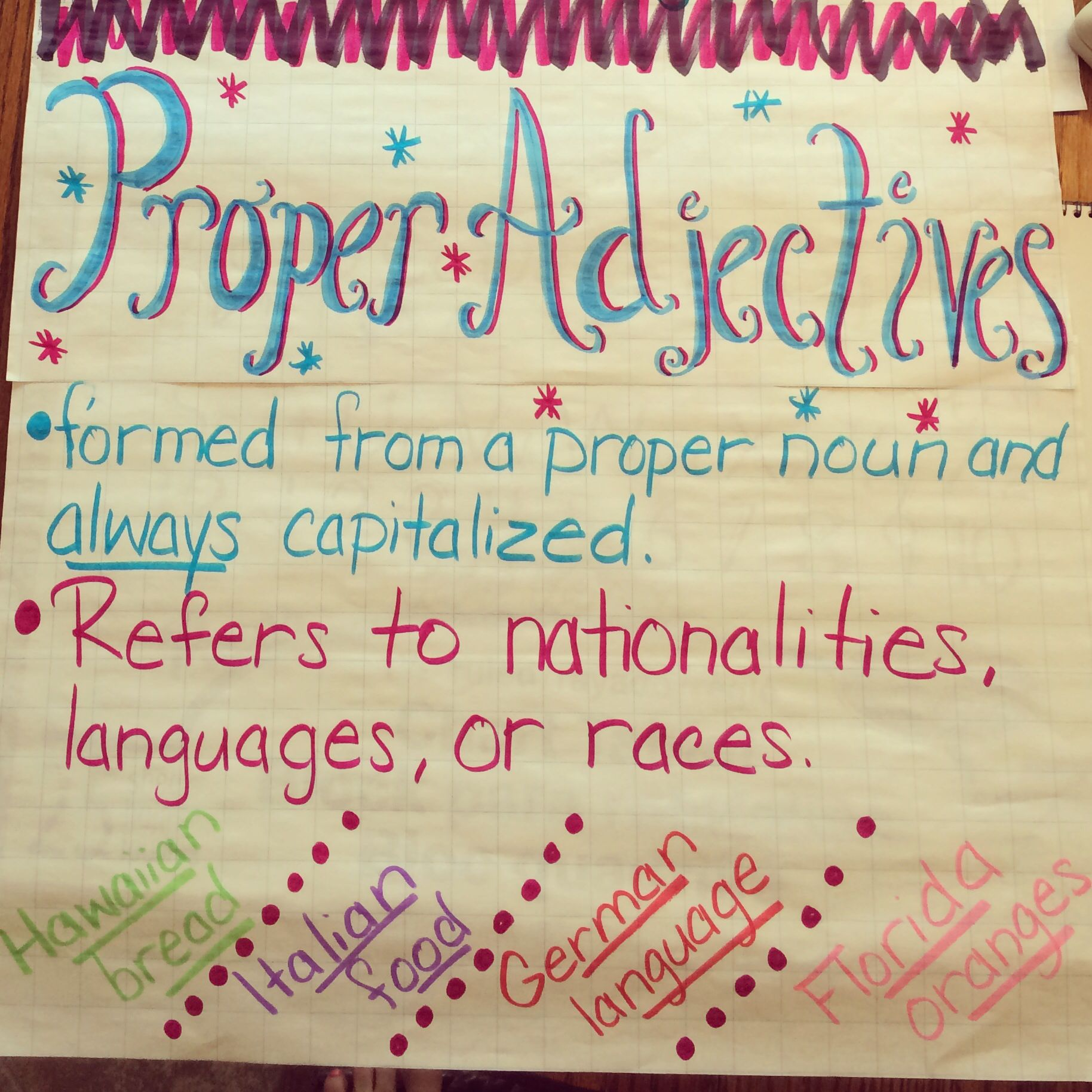 small resolution of Proper Adjectives - 4th Grade   Adjective anchor chart