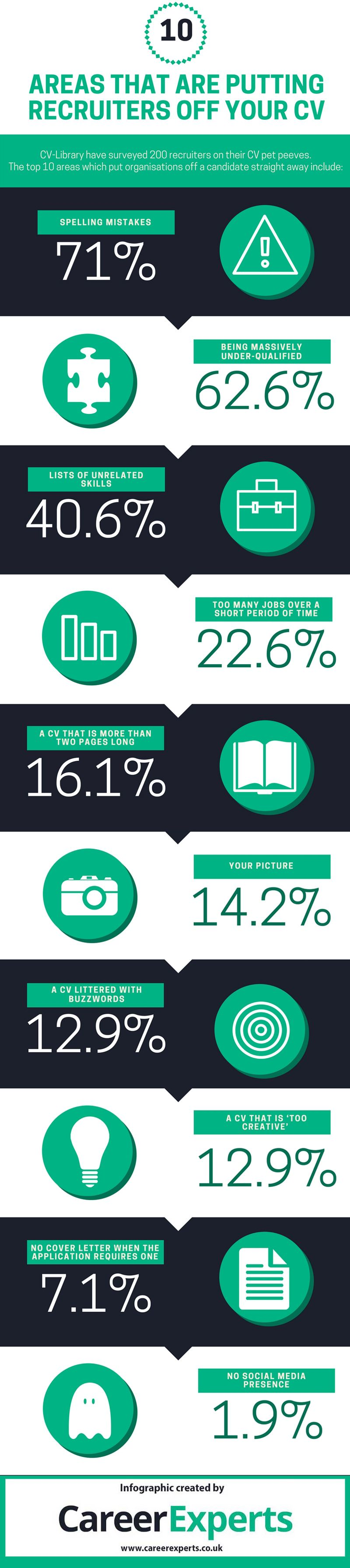 CV-Library have surveyed over 200 recruiters to find out what their ...