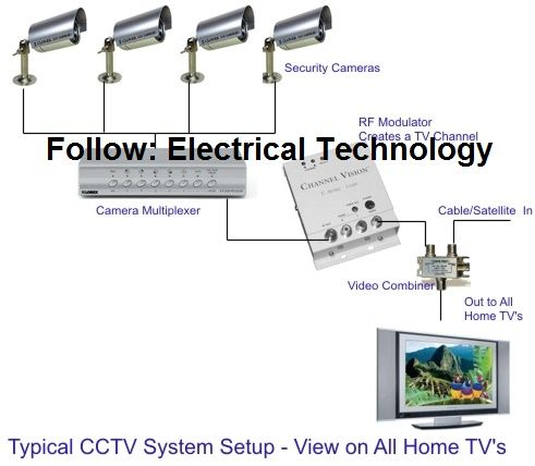 typical cctv camera system setup & installation join our blog battery tender circuit diagram typical cctv camera system setup & installation join our blog