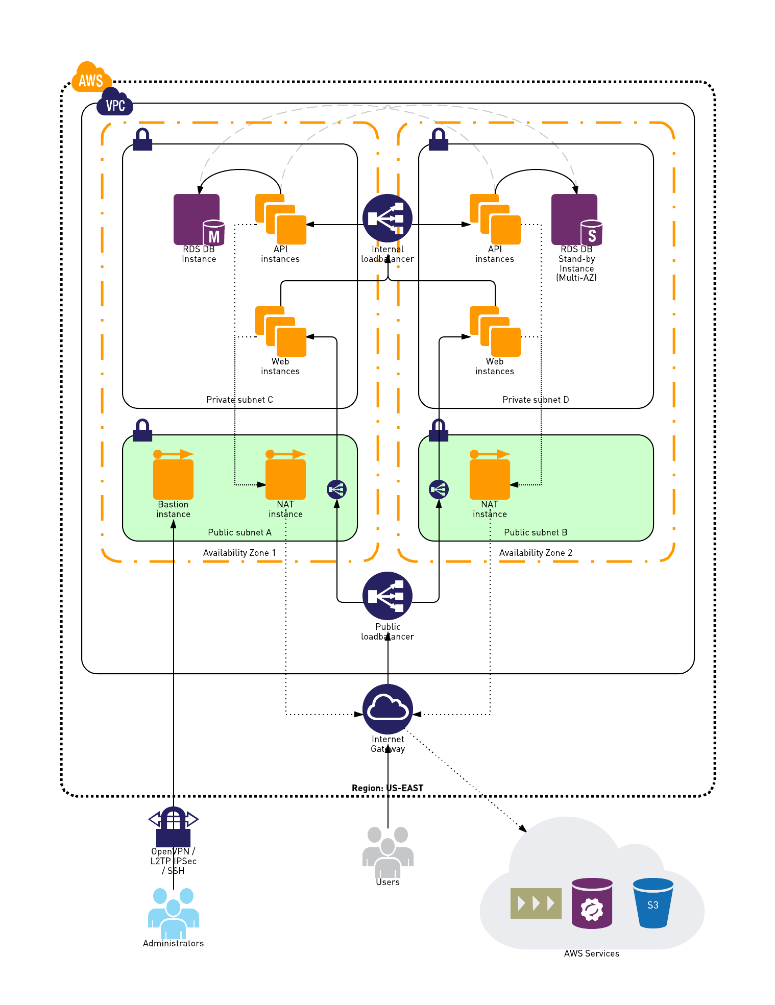 Example Vpc Network Diagram  Tech    Public Network