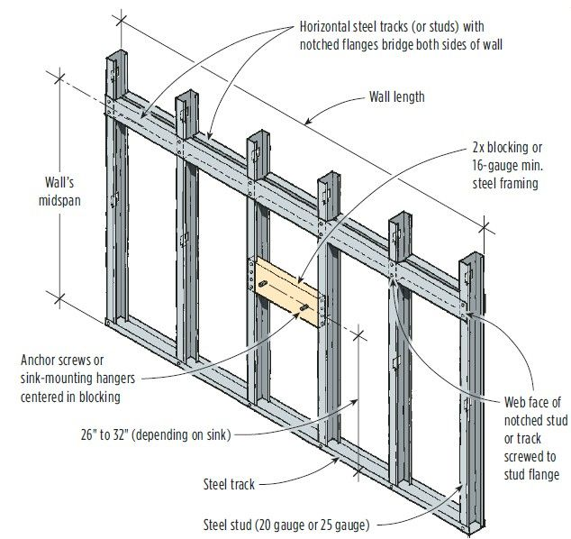 Mounting A Wall Hung Sink On A Steel Stud Wall Stud Walls Steel Frame Construction Metal Stud Framing
