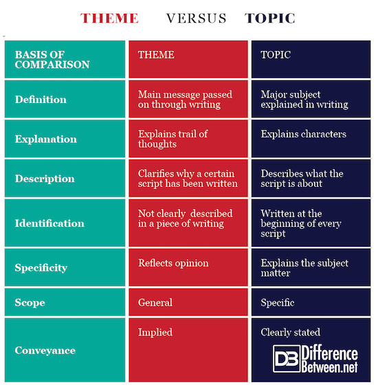 difference between subject and topic by Peter Ritchie