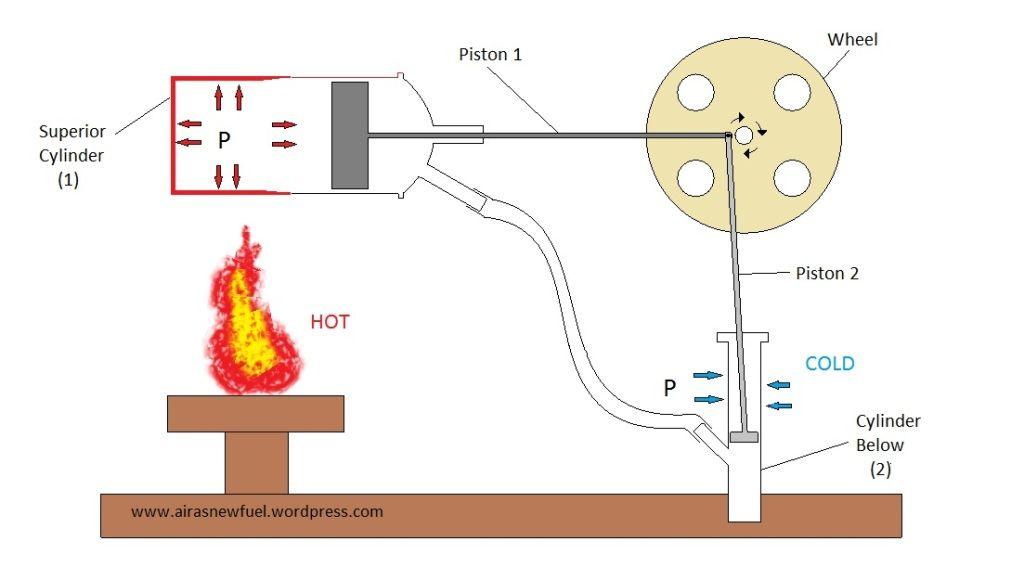 A Homemade Stirling Engine Stirling Engine Stirling Engineering