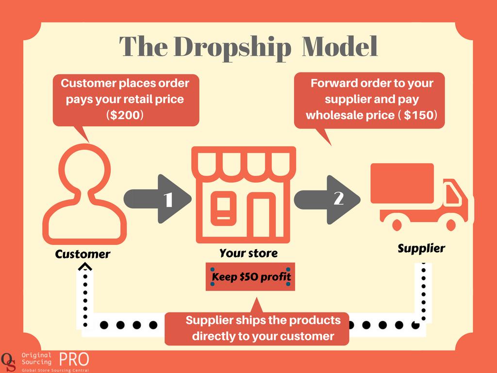 Does Dropshipping Work In 2018 | China Dropshipping | Drop shipping
