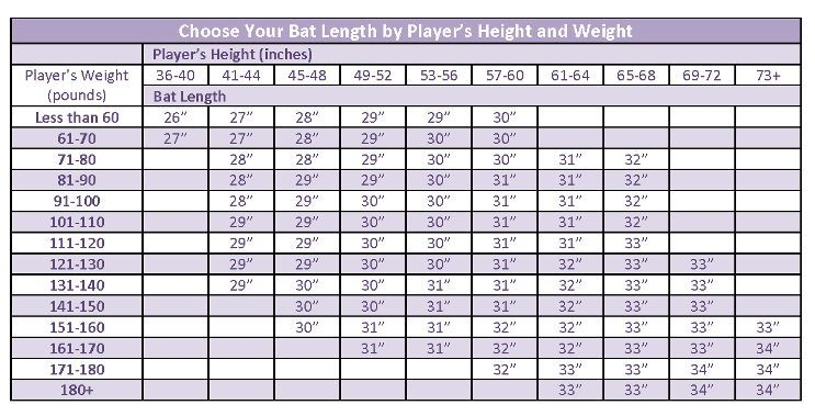 very helpful chart for choosing the proper softball bat