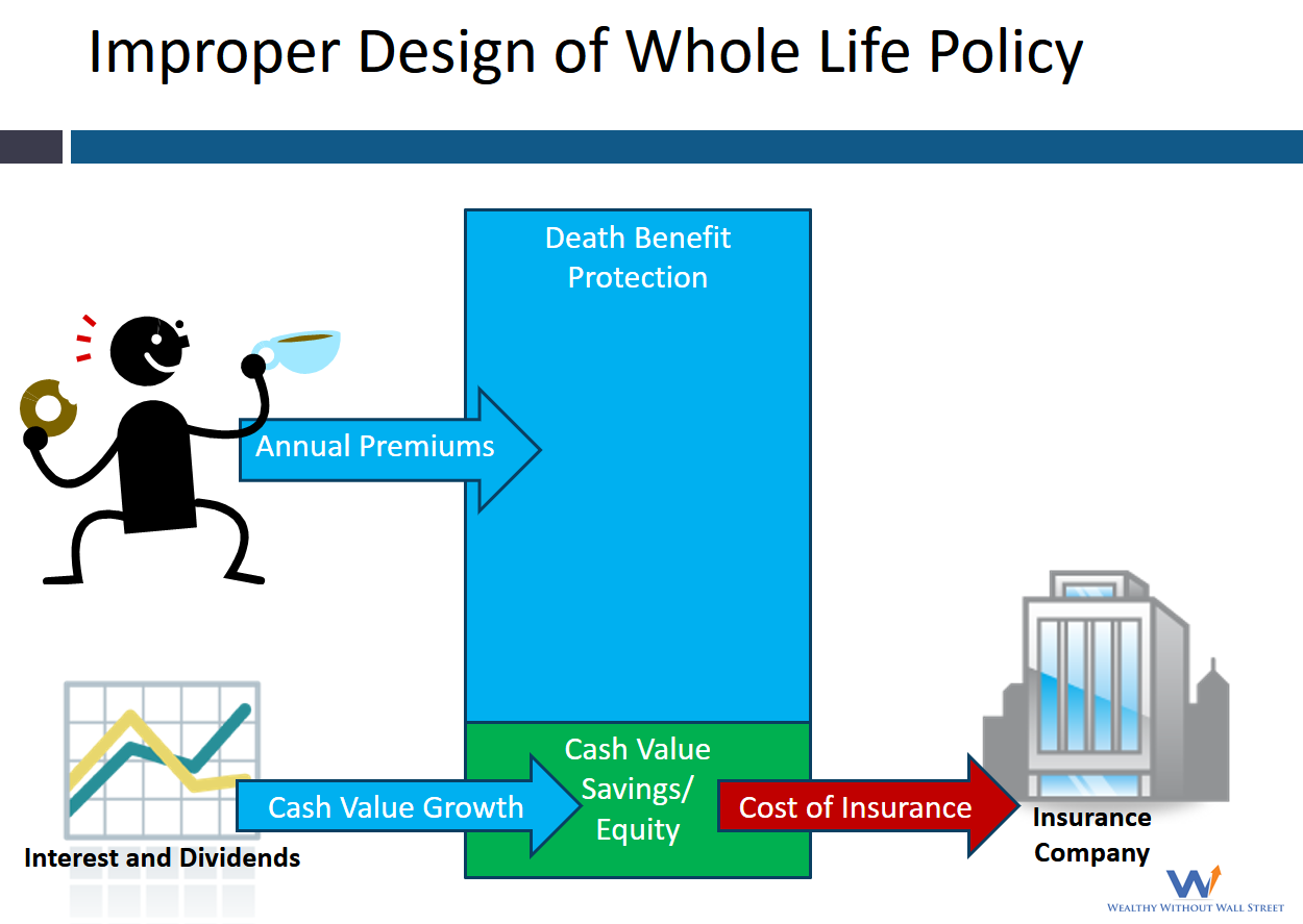 Whole Life Insurance Expensive Best Way To Invest Permanent