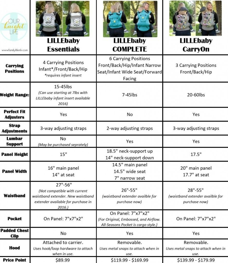 de172c5ac5e Check out this awesome chart comparing the  Lillebaby carriers. Includes  Essentials