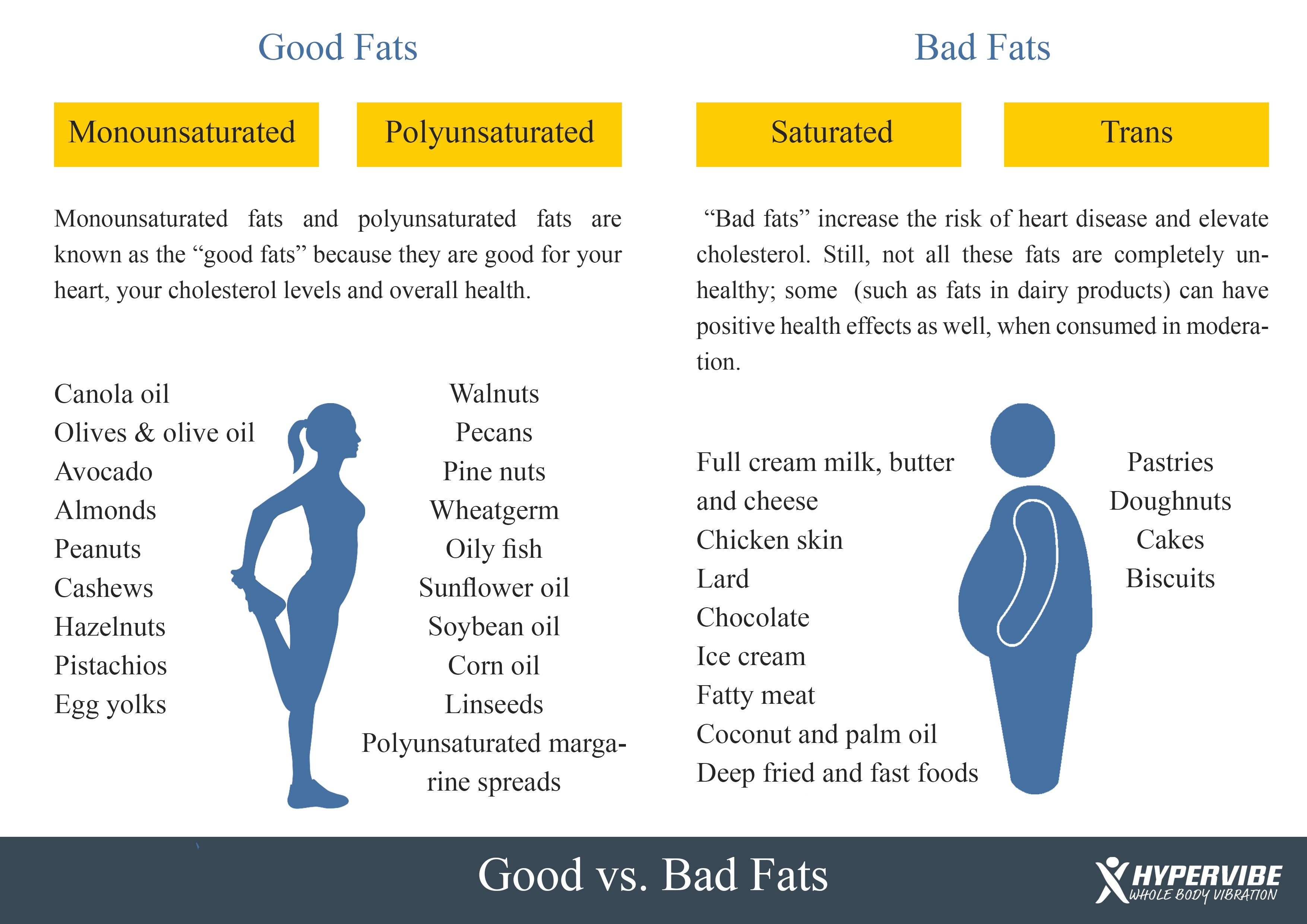 Actually eating good fat like fish meat olive oil is for Fish oils are a good dietary source of