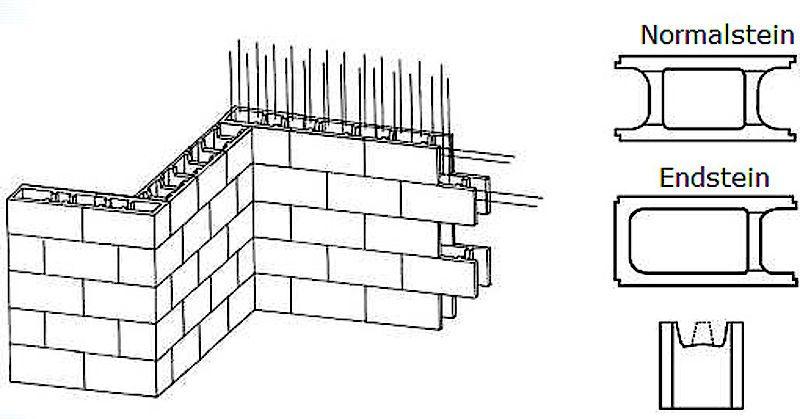 bildergebnis f r schalungssteine garden pinterest selber bauen schritt f r schritt und. Black Bedroom Furniture Sets. Home Design Ideas