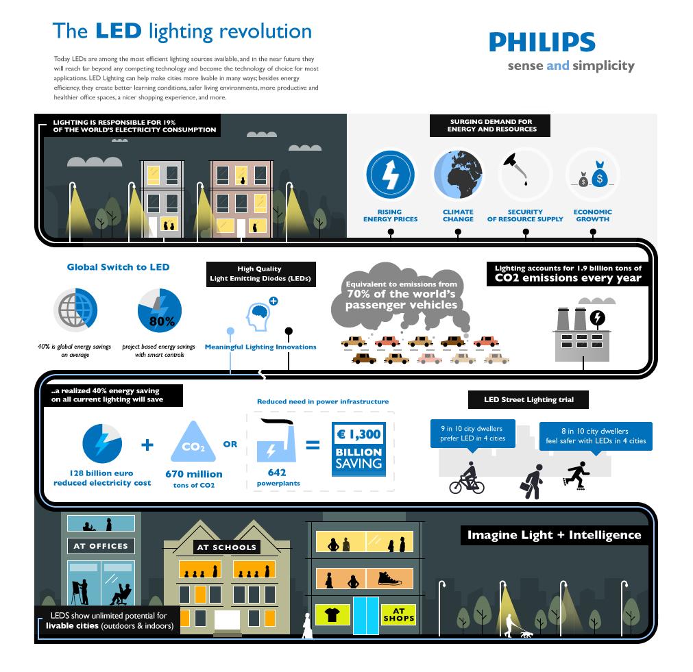 Philips Talks Up Benefits Of Led Street Lights Zdnet Street