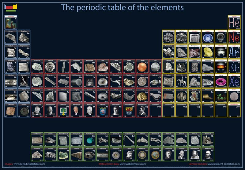 I would love a periodic table poster with photographs of the - best of periodic table of elements and their uses pdf