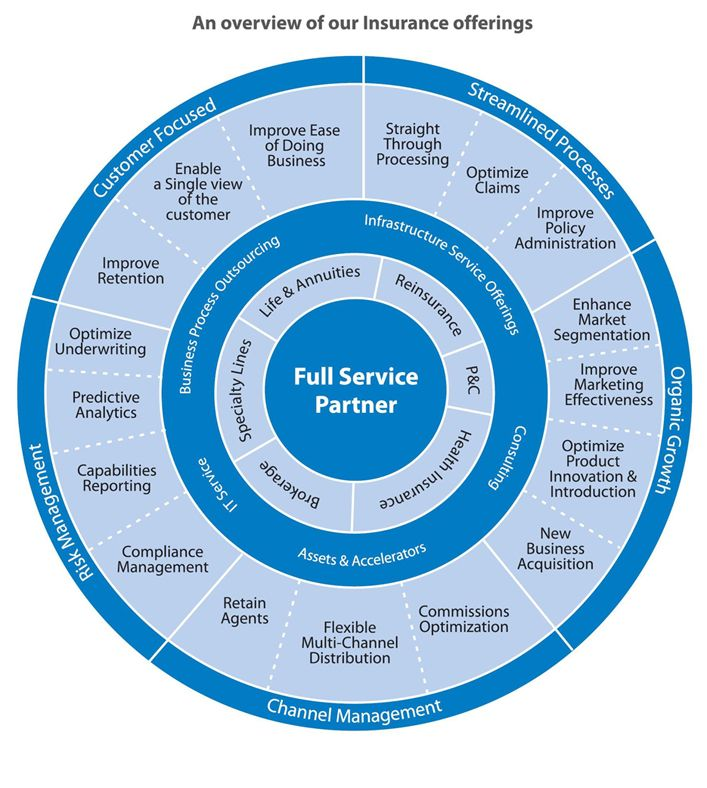 Hospital Value Chain Analysis Insurance Services Industries