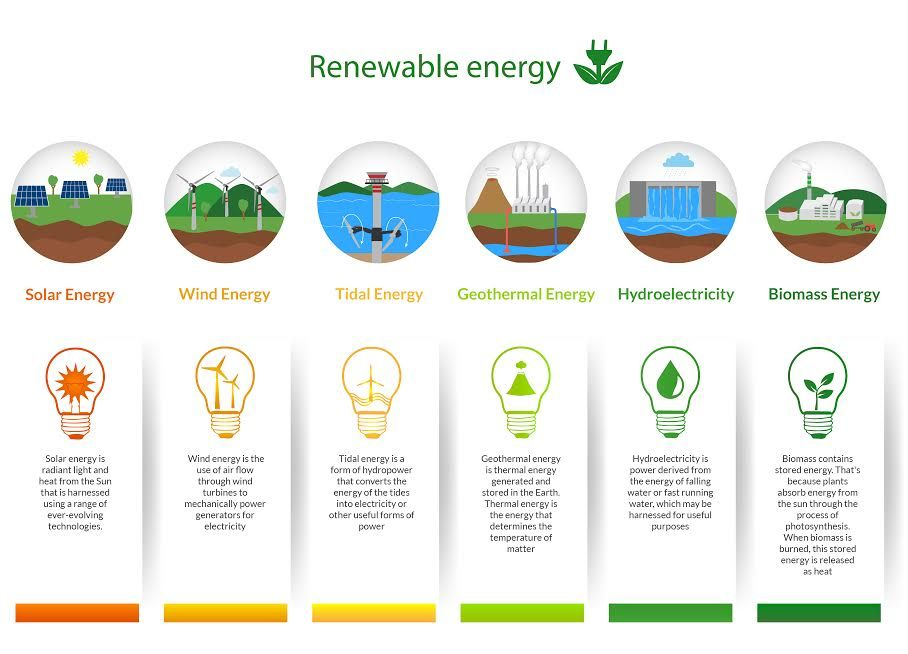 Today Scientists Try To Encourage Use Of Alternative Energy Instead Of Fossil Fuels Because Their Renewable Energy Geothermal Energy Renewable Energy Projects