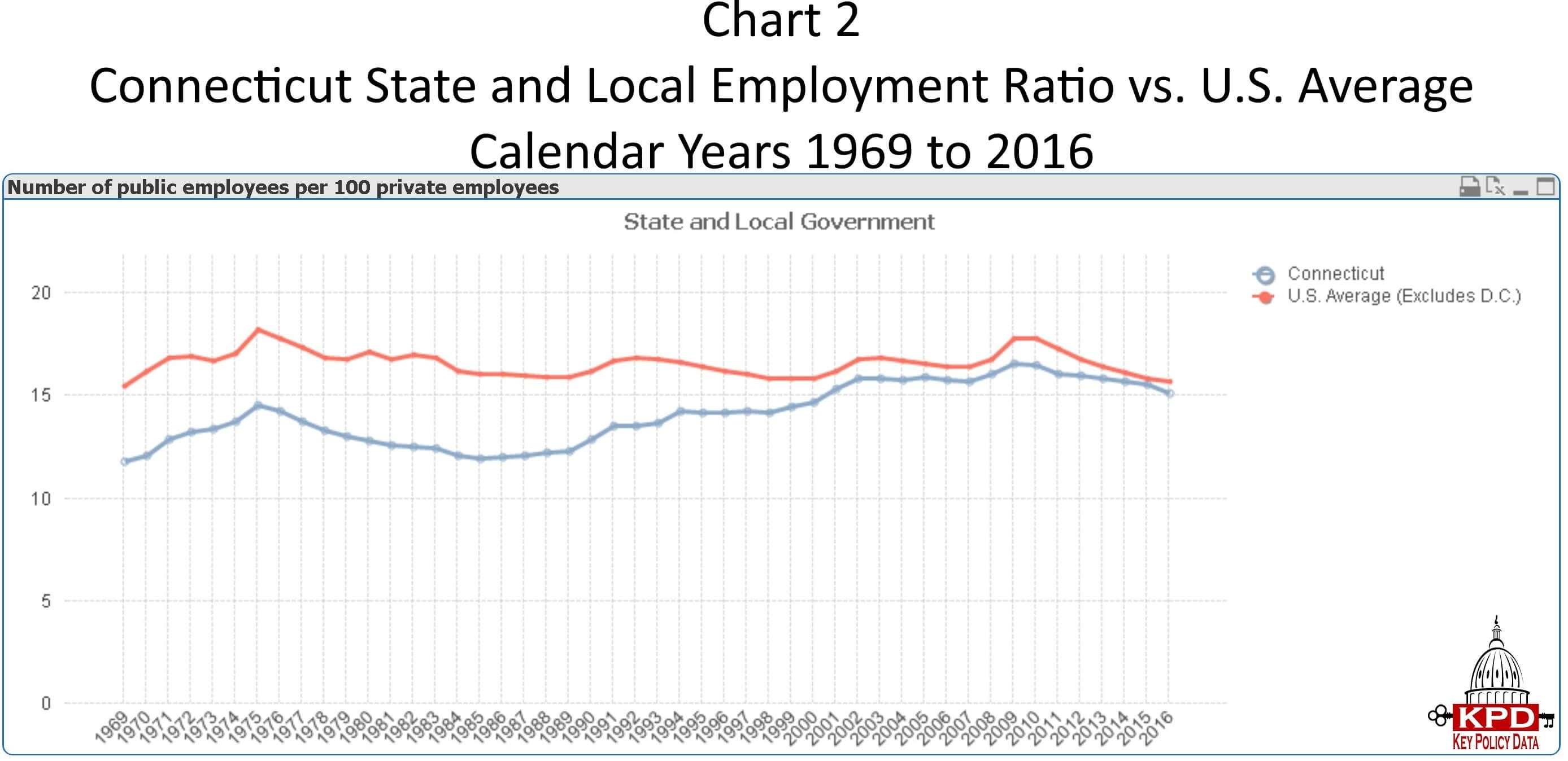 Chart 2 Connecticut State And Local Employment Ratio Vs U