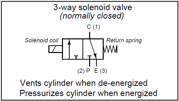 What Is A 3 Way Solenoid Valve Valve Energizer Technology