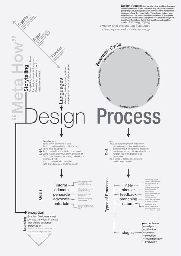 design process concept map for a graphic design class - Concept Map Web