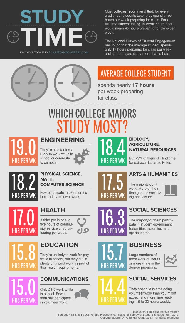 Which College Majors Study the Most? [Infographic