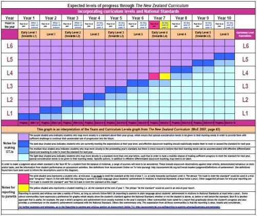 Expected levels of progress through the curriculum   Examples and - progress reports templates